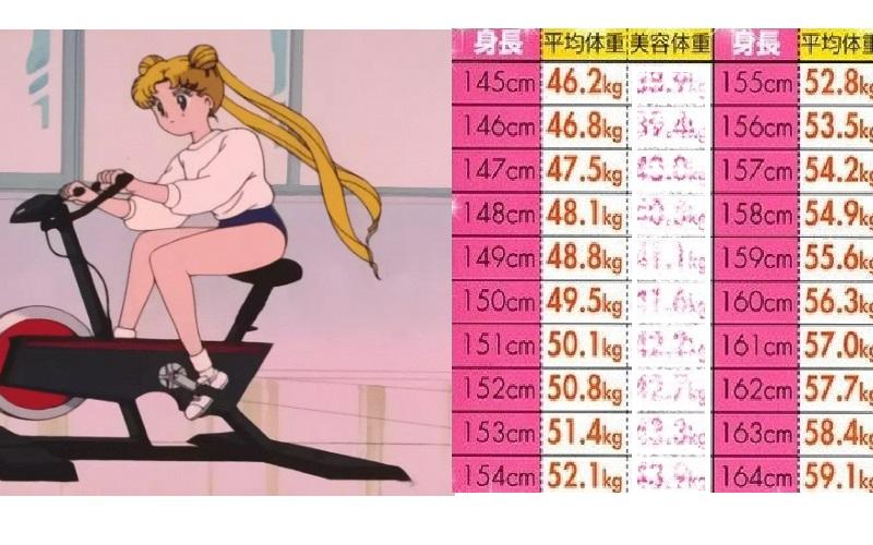 平均 別 身長 女性 体重